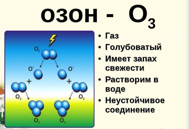 Озонотерапия псориаз