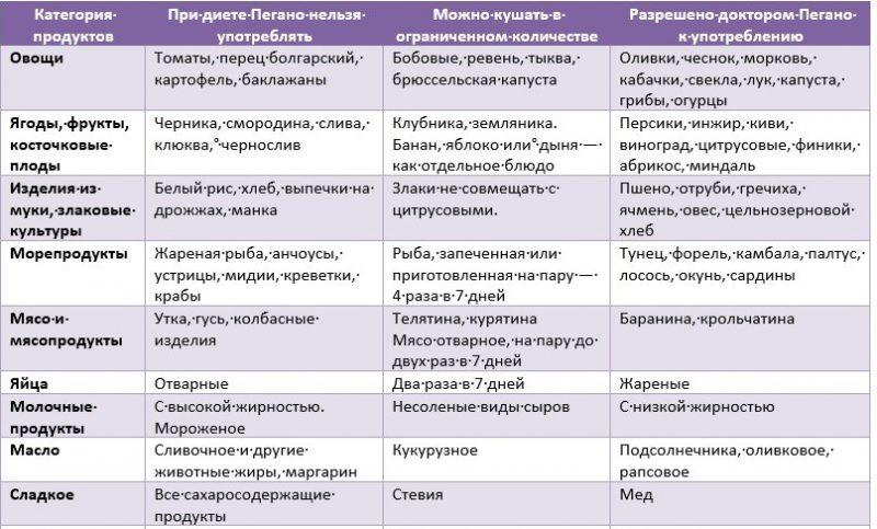 Псориатический артрит диета форум