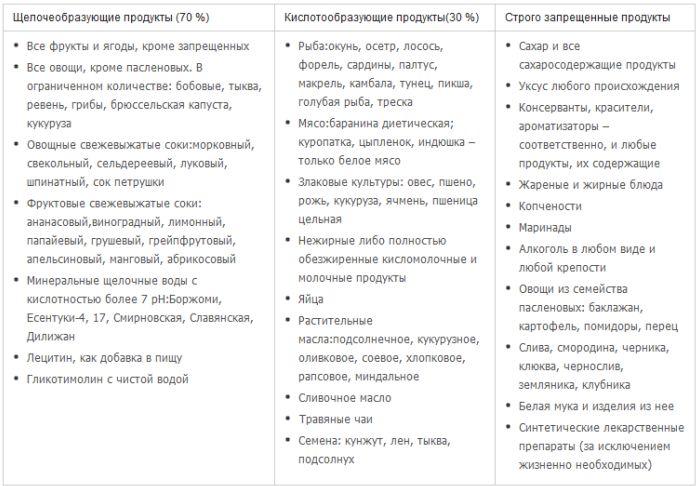 таблица питания при псориазе